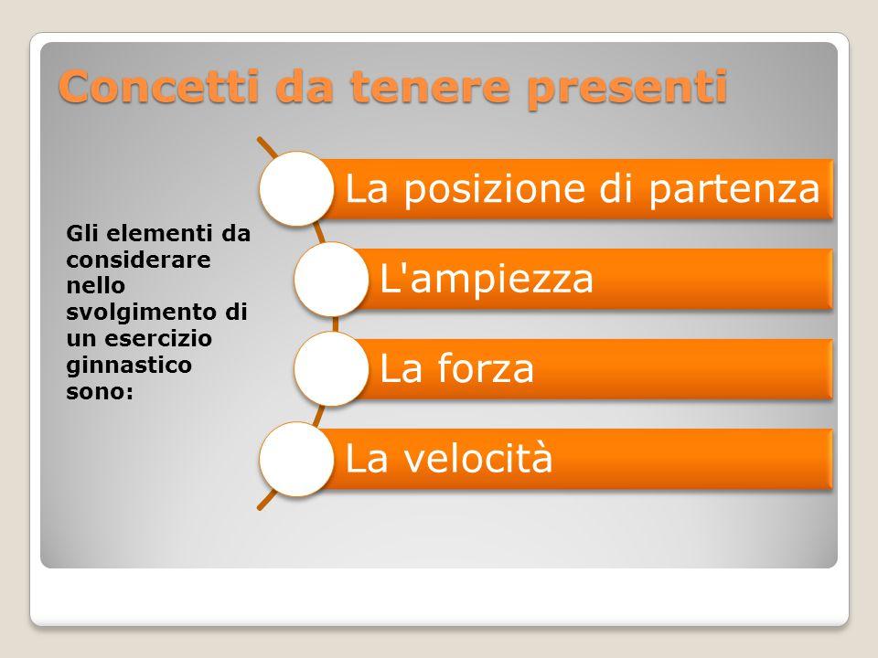 Concetti da tenere presenti Gli elementi da considerare nello svolgimento di un esercizio ginnastico sono: La posizione di partenza L'ampiezza La forz