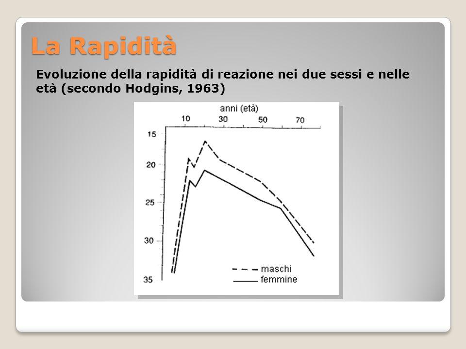 La Rapidità Evoluzione della rapidità di reazione nei due sessi e nelle età (secondo Hodgins, 1963)