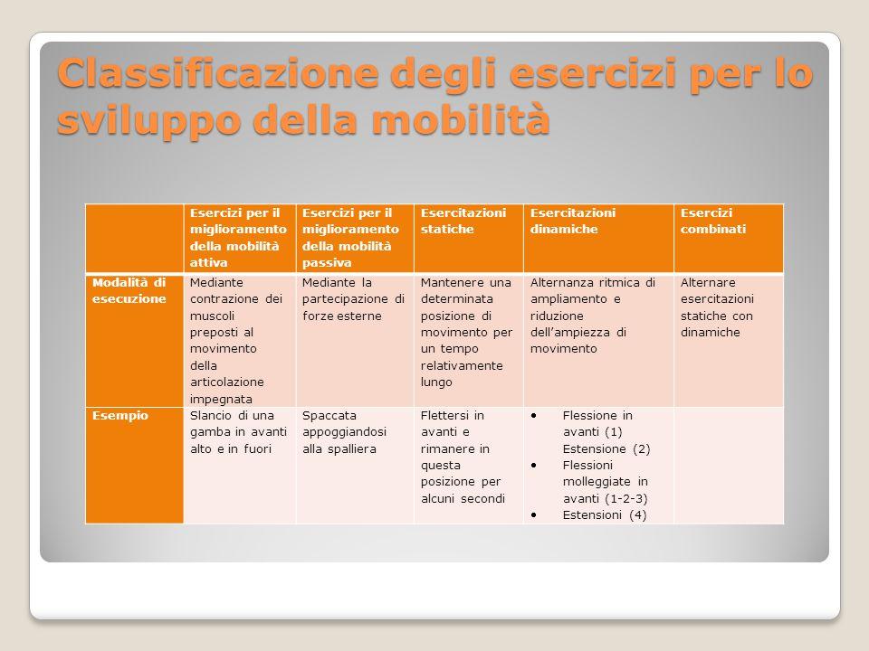 Classificazione degli esercizi per lo sviluppo della mobilità Esercizi per il miglioramento della mobilità attiva Esercizi per il miglioramento della