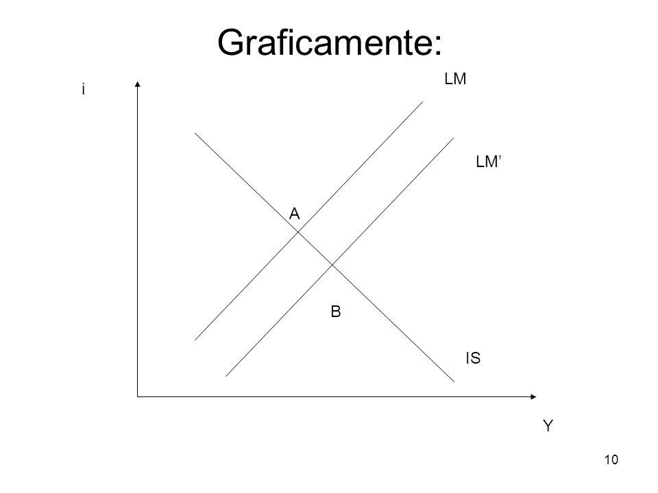 10 LM IS A Y i Graficamente: B LM'