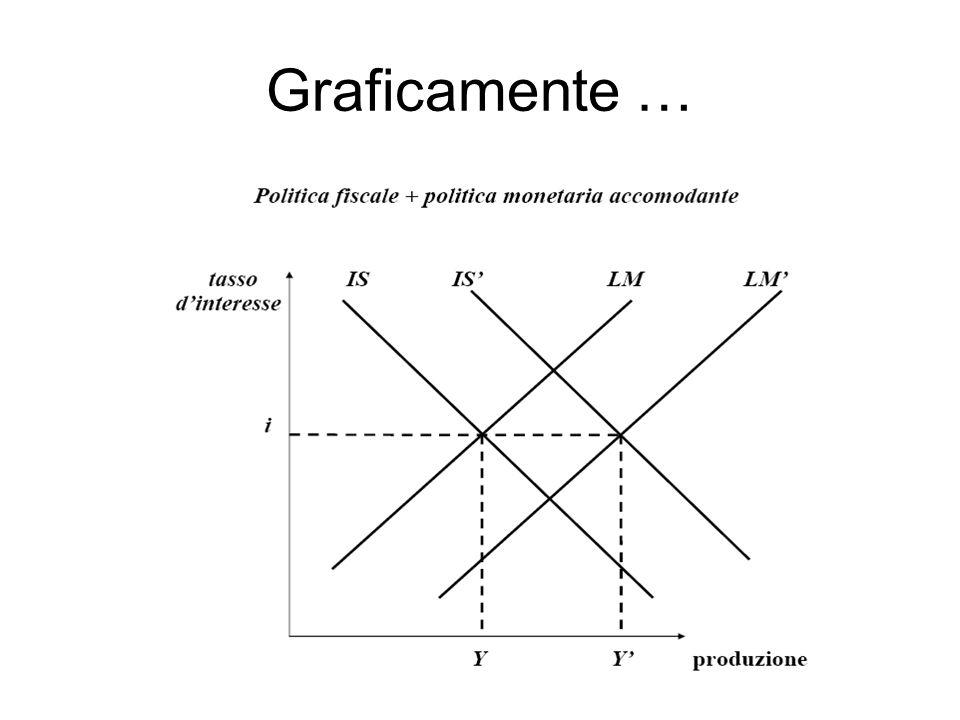 12 Graficamente …