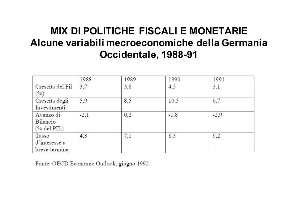 MIX DI POLITICHE FISCALI E MONETARIE Alcune variabili mecroeconomiche della Germania Occidentale, 1988-91