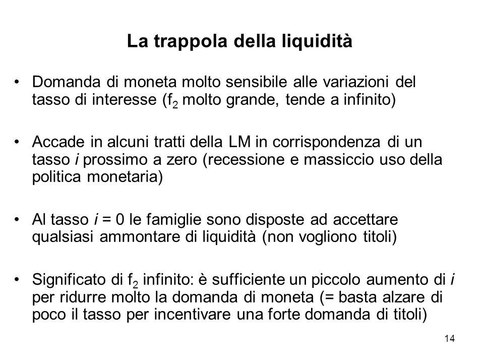 14 La trappola della liquidità Domanda di moneta molto sensibile alle variazioni del tasso di interesse (f 2 molto grande, tende a infinito) Accade in