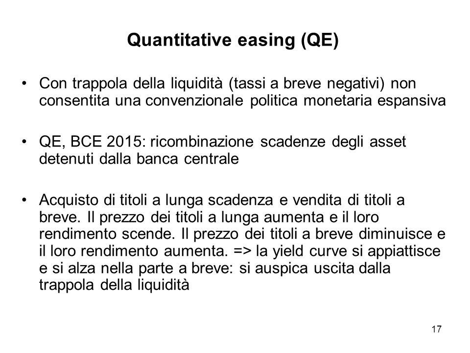 17 Quantitative easing (QE) Con trappola della liquidità (tassi a breve negativi) non consentita una convenzionale politica monetaria espansiva QE, BC
