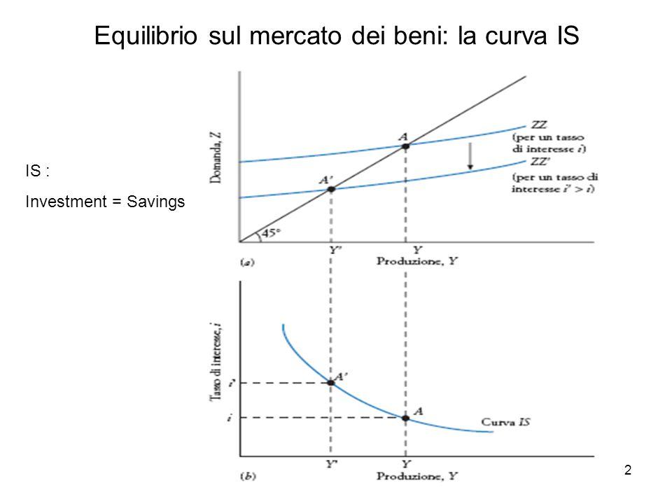 3 I mercati finanziari: riassumendo La domanda di moneta è sensibile a variazioni del reddito e del tasso d'interesse la banca centrale determina l'ammontare della moneta (politica monetaria) In equilibrio domanda di moneta = offerta di moneta, determinano il tasso d'interesse di equilibrio dato il reddito