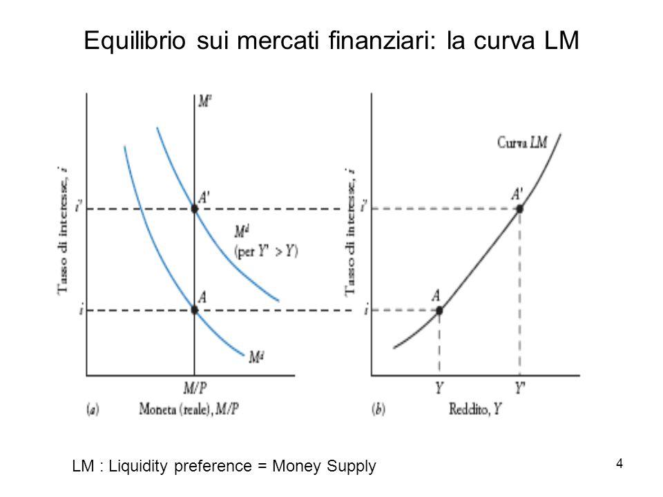 5 L'equilibrio simultaneo Reddito Tasso d'interesse MERCATI BENI MERCATI FINANZIARI Due canali di trasmissione tra il mercato dei beni e i mercati finanziari