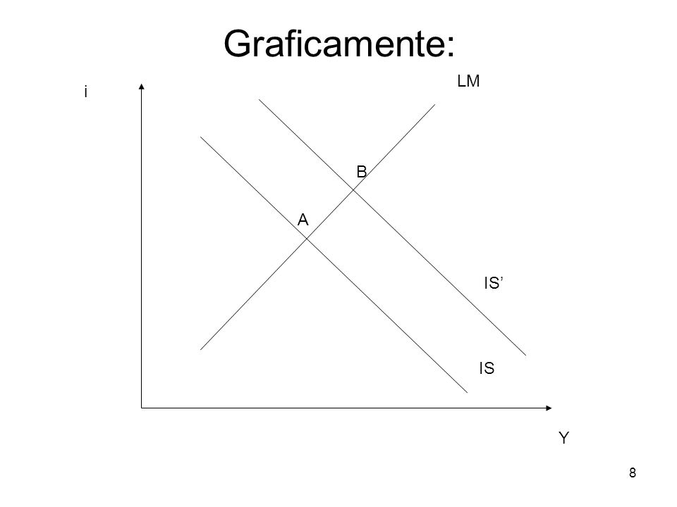 8 LM IS A B Y i IS' Graficamente: