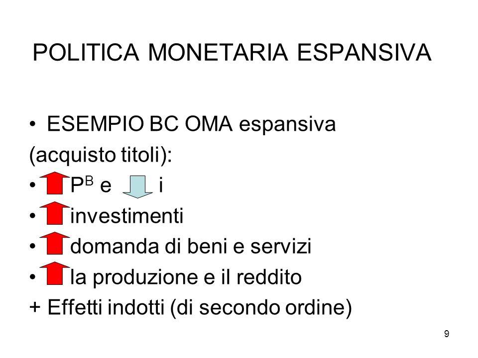 9 POLITICA MONETARIA ESPANSIVA ESEMPIO BC OMA espansiva (acquisto titoli): P B e i investimenti domanda di beni e servizi la produzione e il reddito +