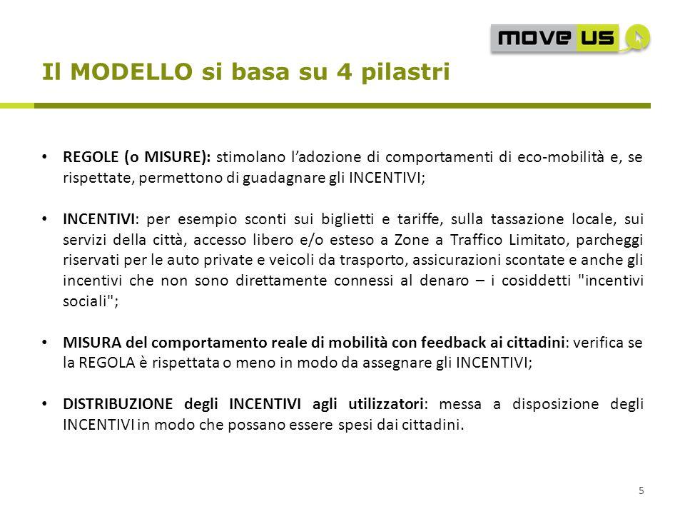 Il MODELLO si basa su 4 pilastri 5 REGOLE (o MISURE): stimolano l'adozione di comportamenti di eco-mobilità e, se rispettate, permettono di guadagnare gli INCENTIVI; INCENTIVI: per esempio sconti sui biglietti e tariffe, sulla tassazione locale, sui servizi della città, accesso libero e/o esteso a Zone a Traffico Limitato, parcheggi riservati per le auto private e veicoli da trasporto, assicurazioni scontate e anche gli incentivi che non sono direttamente connessi al denaro – i cosiddetti incentivi sociali ; MISURA del comportamento reale di mobilità con feedback ai cittadini: verifica se la REGOLA è rispettata o meno in modo da assegnare gli INCENTIVI; DISTRIBUZIONE degli INCENTIVI agli utilizzatori: messa a disposizione degli INCENTIVI in modo che possano essere spesi dai cittadini.