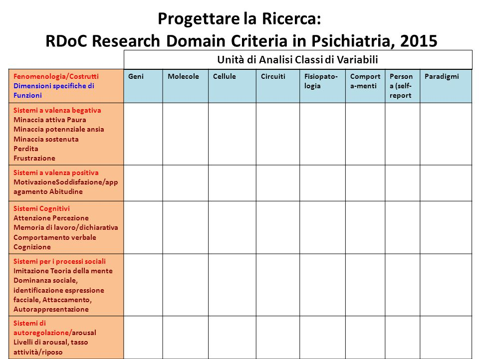 Progettare la Ricerca: RDoC Research Domain Criteria in Psichiatria, 2015 Fenomenologia/Costrutti Dimensioni specifiche di Funzioni GeniMolecoleCellul