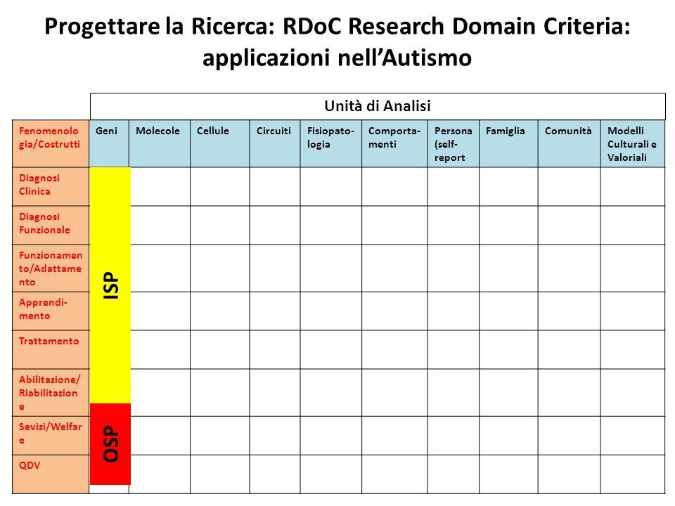Progettare la Ricerca: RDoC Research Domain Criteria: applicazioni nell'Autismo Fenomenolo gia/Costrutti GeniMolecoleCelluleCircuitiFisiopato- logia C