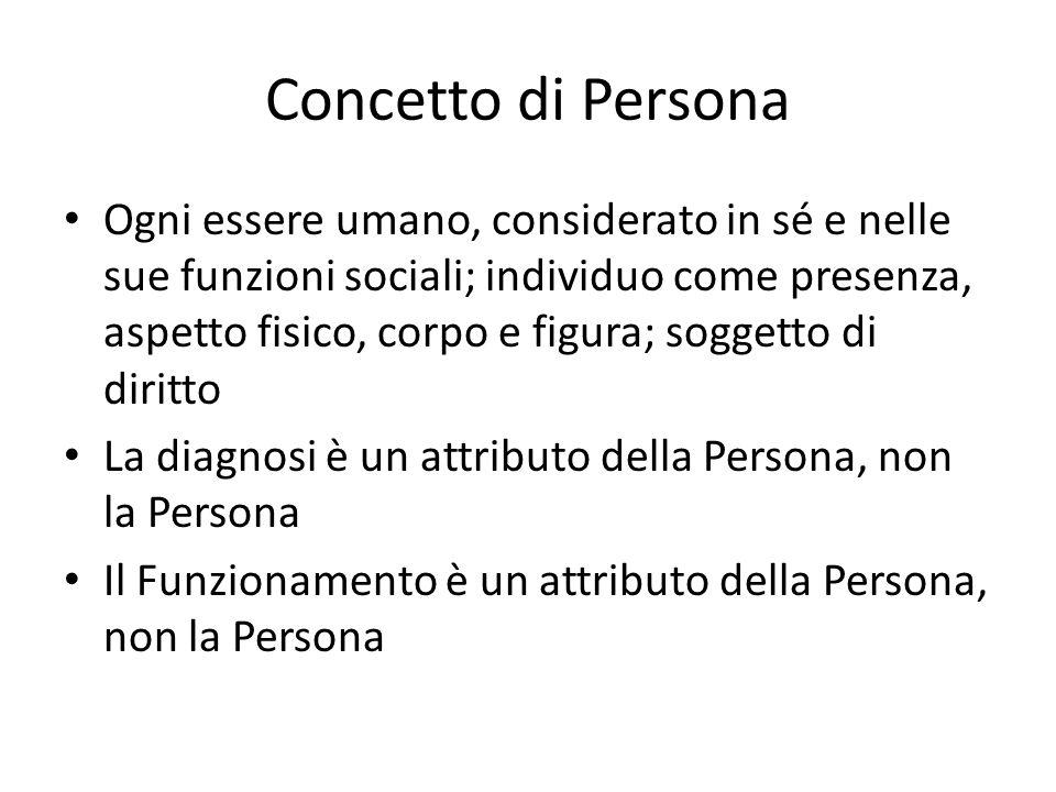 Concetto di Persona Ogni essere umano, considerato in sé e nelle sue funzioni sociali; individuo come presenza, aspetto fisico, corpo e figura; sogget