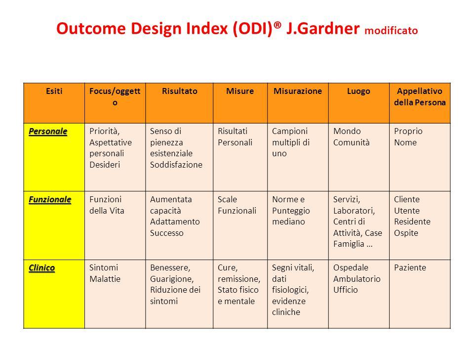 Outcome Design Index (ODI)® J.Gardner modificato EsitiFocus/oggett o RisultatoMisureMisurazioneLuogoAppellativo della Persona PersonalePriorità, Aspet