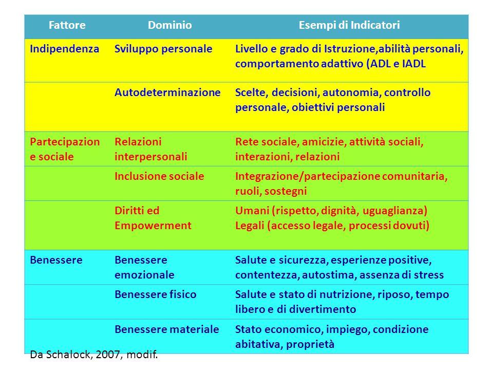 FattoreDominioEsempi di Indicatori IndipendenzaSviluppo personaleLivello e grado di Istruzione,abilità personali, comportamento adattivo (ADL e IADL A