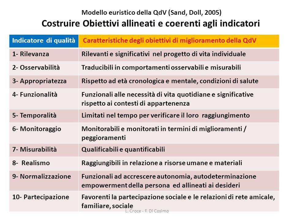 Modello euristico della QdV (Sand, Doll, 2005) Costruire Obiettivi allineati e coerenti agli indicatori Indicatore di qualità Caratteristiche degli ob