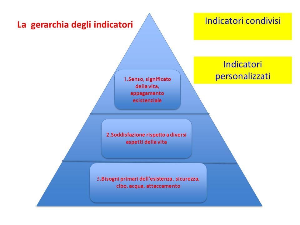 1.Senso, significato della vita, appagamento esistenziale 2.Soddisfazione rispetto a diversi aspetti della vita 3.Bisogni primari dell'esistenza, sicu