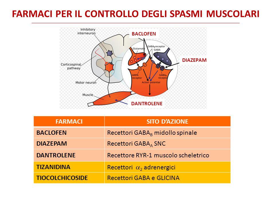 BACLOFEN (LIORESAL) FARMACOCINETICA Somministrabile per OS o per via intratecale (pompa ad infusione).