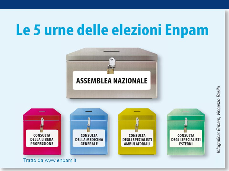 Tratto da www.enpam.it