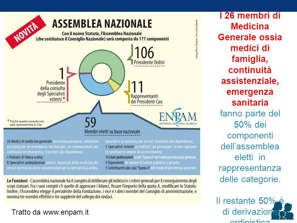 Per la Consulta della Medicina Generale Ogni elettore avrà 2 schede: 1 per il candidato regionale 1 per il candidato nazionale Modificato da www.enpam.it