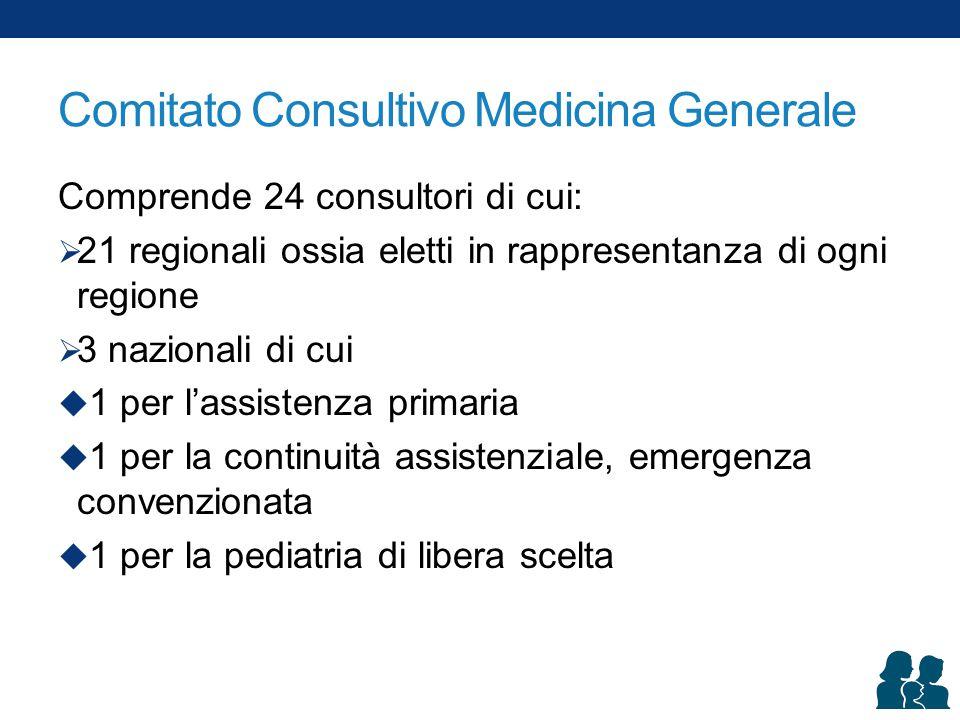 Comitato Consultivo Medicina Generale Comprende 24 consultori di cui:  21 regionali ossia eletti in rappresentanza di ogni regione  3 nazionali di cui  1 per l'assistenza primaria  1 per la continuità assistenziale, emergenza convenzionata  1 per la pediatria di libera scelta