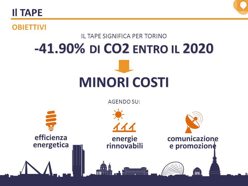 2 -41.90% DI CO2 ENTRO IL 2020 AGENDO SU: efficienza energetica energie rinnovabili comunicazione e promozione IL TAPE SIGNIFICA PER TORINO MINORI COSTI Il TAPE OBIETTIVI