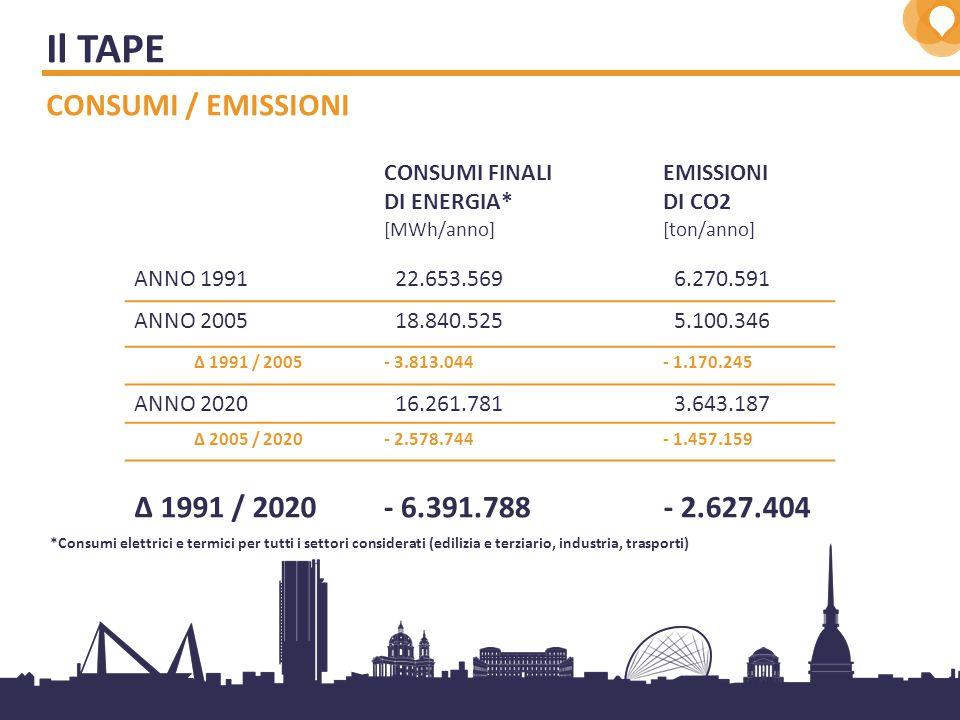 4 Il TAPE CONSUMI / EMISSIONI MWh/anno ton/anno CONSUMI FINALI DI ENERGIA EMISSIONI DI CO2 22.653.569 18.840.525 16.261.781 6.270.591 5.100.346 3.643.187 OBIETTIVO DI RIDUZIONE 1991/2020: - 41,9% - 2.627.404 t/anno di CO2 OBIETTIVO DI RIDUZIONE 1991/2020: - 28,2% - 6.391.788 MWh/anno - 6.391.788 MWh/anno - 18,7% - 28,6% - 16,8% - 13,7%