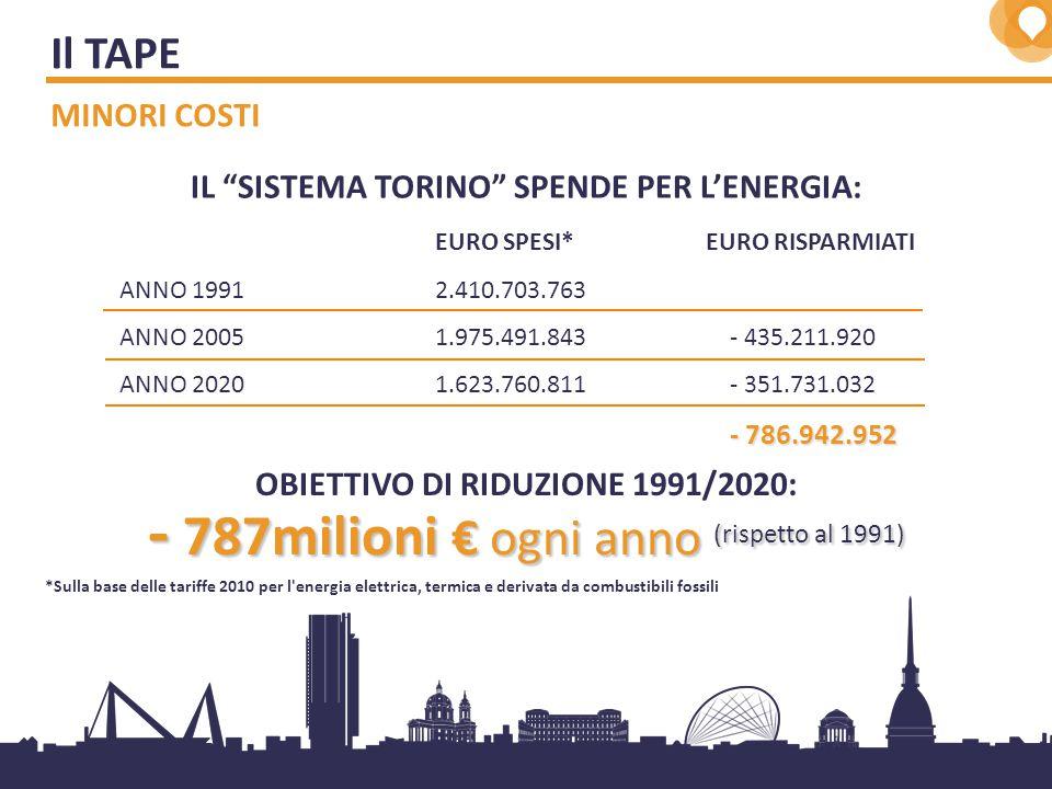 5 *Sulla base delle tariffe 2010 per l energia elettrica, termica e derivata da combustibili fossili OBIETTIVO DI RIDUZIONE 1991/2020: - 787milioni € ogni anno (rispetto al 1991) IL SISTEMA TORINO SPENDE PER L'ENERGIA: EURO SPESI* EURO RISPARMIATI ANNO 1991 2.410.703.763 ANNO 2005 1.975.491.843 - 435.211.920 ANNO 2020 1.623.760.811 - 351.731.032 - 786.942.952 Il TAPE MINORI COSTI