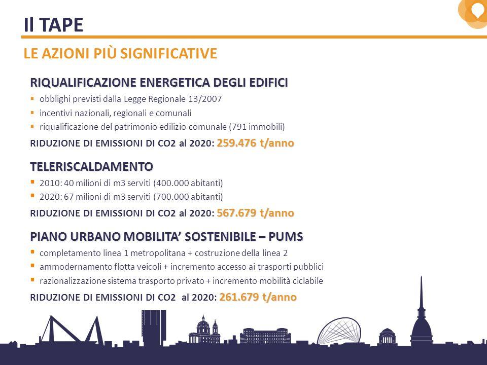6 RIQUALIFICAZIONE ENERGETICA DEGLI EDIFICI  obblighi previsti dalla Legge Regionale 13/2007  incentivi nazionali, regionali e comunali  riqualificazione del patrimonio edilizio comunale (791 immobili) 259.476 t/anno RIDUZIONE DI EMISSIONI DI CO2 al 2020: 259.476 t/annoTELERISCALDAMENTO  2010: 40 milioni di m3 serviti (400.000 abitanti)  2020: 67 milioni di m3 serviti (700.000 abitanti) 567.679 t/anno RIDUZIONE DI EMISSIONI DI CO2 al 2020: 567.679 t/anno PIANO URBANO MOBILITA' SOSTENIBILE – PUMS  completamento linea 1 metropolitana + costruzione della linea 2  ammodernamento flotta veicoli + incremento accesso ai trasporti pubblici  razionalizzazione sistema trasporto privato + incremento mobilità ciclabile 261.679 t/anno RIDUZIONE DI EMISSIONI DI CO2 al 2020: 261.679 t/anno Il TAPE LE AZIONI PIÙ SIGNIFICATIVE