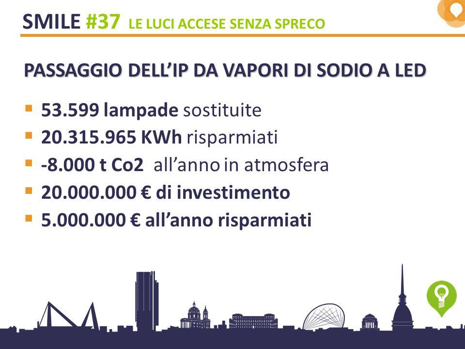 9 SMILE #37 LE LUCI ACCESE SENZA SPRECO PASSAGGIO DELL'IP DA VAPORI DI SODIO A LED  53.599 lampade sostituite  20.315.965 KWh risparmiati  -8.000 t Co2 all'anno in atmosfera  20.000.000 € di investimento  5.000.000 € all'anno risparmiati