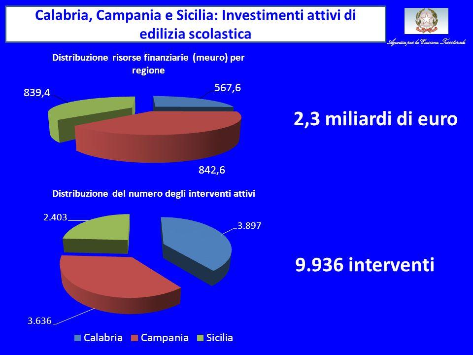 Calabria, Campania e Sicilia: Investimenti attivi di edilizia scolastica 2,3 miliardi di euro 9.936 interventi Agenzia per la Coesione Territoriale