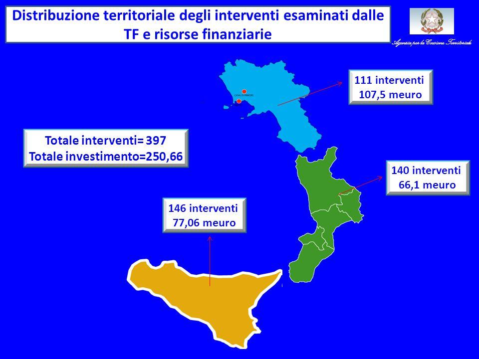 Distribuzione territoriale degli interventi esaminati dalle TF e risorse finanziarie Totale interventi= 397 Totale investimento=250,66 111 interventi 107,5 meuro 146 interventi 77,06 meuro 140 interventi 66,1 meuro Agenzia per la Coesione Territoriale