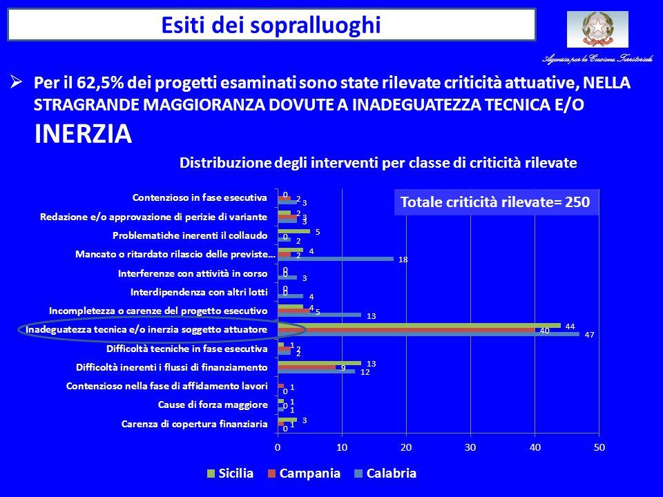 Esiti dei sopralluoghi Totale criticità rilevate= 250 Distribuzione degli interventi per classe di criticità rilevate Agenzia per la Coesione Territoriale  Per il 62,5% dei progetti esaminati sono state rilevate criticità attuative, NELLA STRAGRANDE MAGGIORANZA DOVUTE A INADEGUATEZZA TECNICA E/O INERZIA