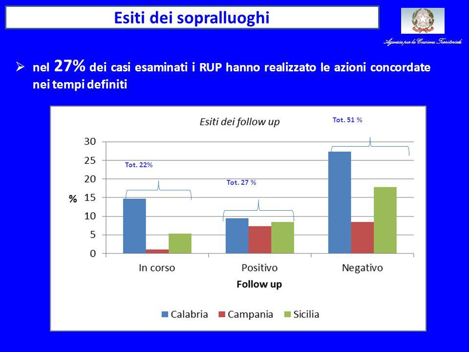 Esiti dei sopralluoghi  nel 27% dei casi esaminati i RUP hanno realizzato le azioni concordate nei tempi definiti Tot.