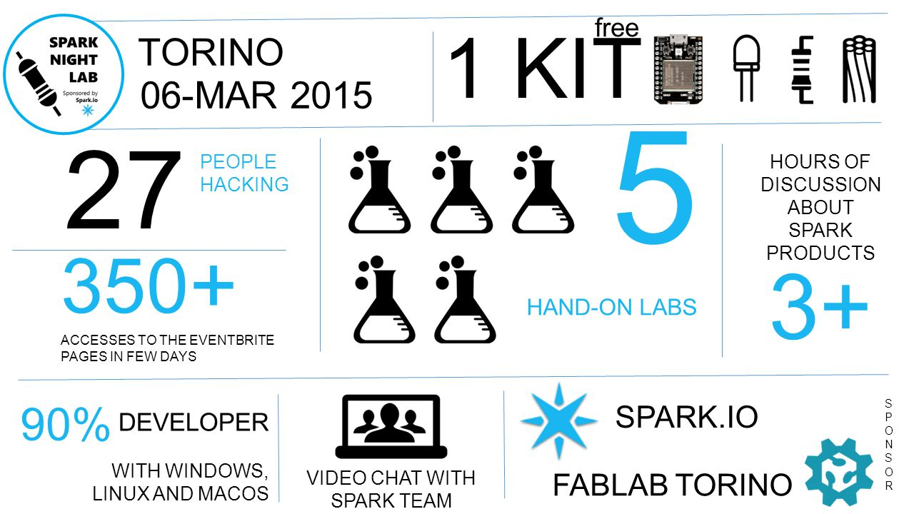 SPARK.IO FABLAB TORINO 27 PEOPLE HACKING THE MOST REQUESTED QUESTION: WHAT S THE DIFFERENCE WITH ARDUINO UNO? 350 + ACCESSES TO THE EVENTBRITE PAGES IN FEW DAYS 5 HAND-ON LABS 1 KIT free DEVELOPER WITH WINDOWS, LINUX AND MACOS 06-MAR 2015 TORINO HOURS OF DISCUSSION ABOUT SPARK PRODUCTS SPONSORSPONSOR 3+ VIDEO CHAT WITH SPARK TEAM EVENT SOLD-OUT IN 2 HRS 90%