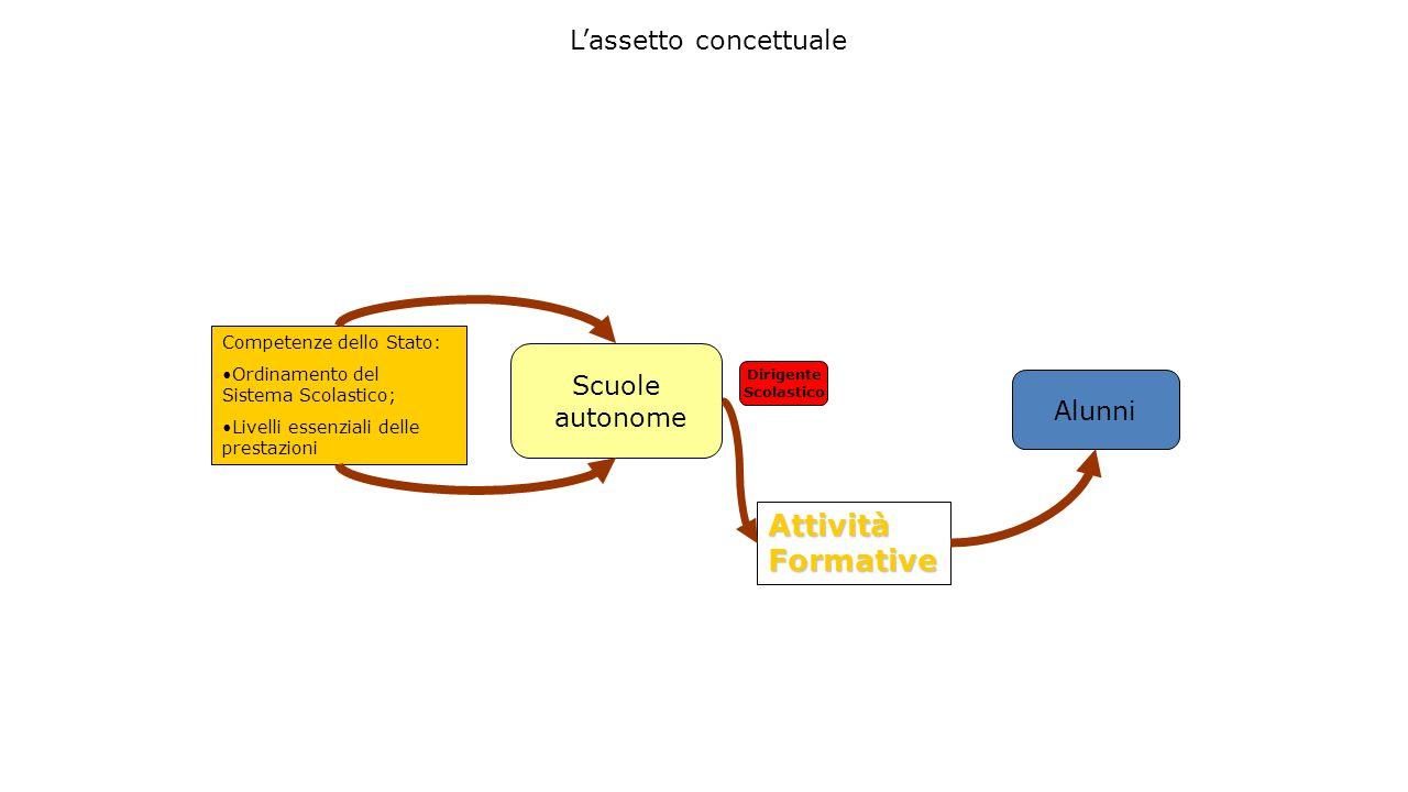 L'assetto concettuale Competenze dello Stato: Ordinamento del Sistema Scolastico; Livelli essenziali delle prestazioni Scuole autonome Attività Format