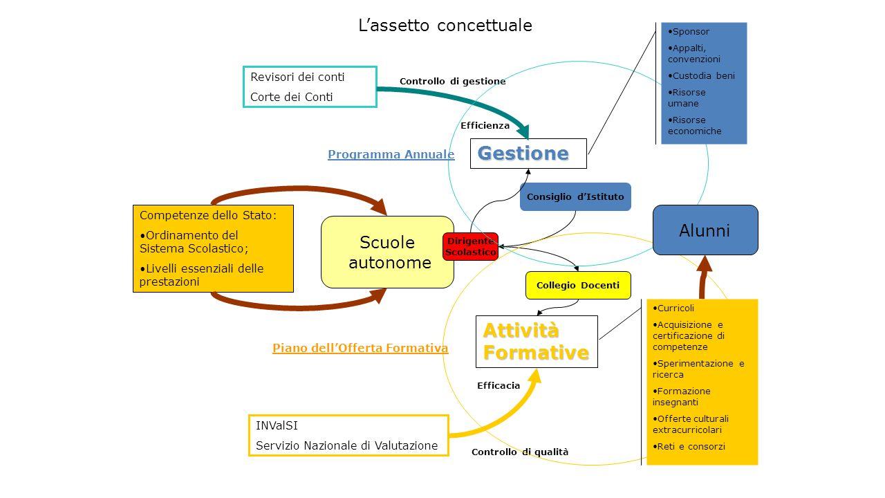 L'assetto concettuale Competenze dello Stato: Ordinamento del Sistema Scolastico; Livelli essenziali delle prestazioni Scuole autonome Gestione Attivi
