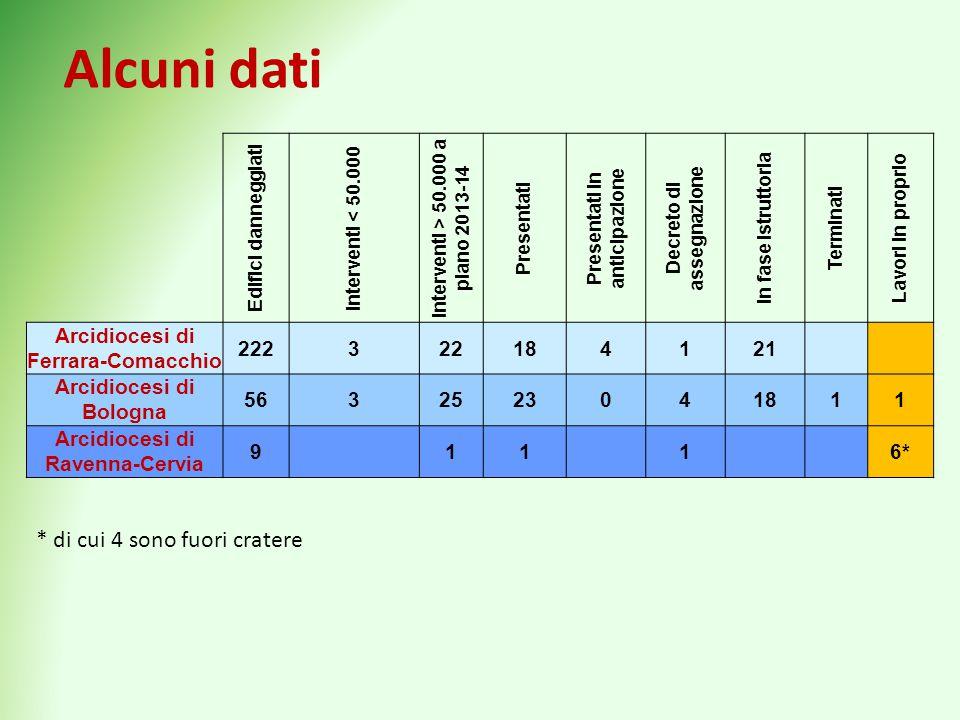 Problematiche «umane» -Vi è attesa nelle comunità parrocchiali di riavere le proprie chiese -Le persone faticano a comprendere l'iter e le tempistiche (progettuali e autorizzative) -Per le persone le chiese non sono semplicemente «beni culturali» ma luoghi di culto e identificativi Esempio nel territorio in Provincia di Ferrara -Arcidiocesi di Ferrara-Comacchio53% chiese danneggiate -Arcidiocesi di Bologna70% chiese danneggiate -Arcidiocesi di Ravenna-Cervia90% chiese danneggiate L'Ordinanza 83/2012 e i contributi per edifici provvisori di culto sono state scelte che hanno aiutato, ma ovviamente non hanno potuto risolvere.