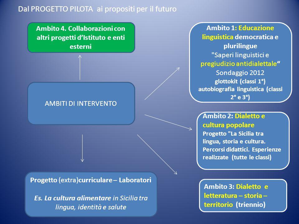 Dal PROGETTO PILOTA ai propositi per il futuro AMBITI DI INTERVENTO Ambito 1: Educazione linguistica democratica e plurilingue