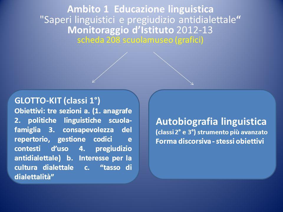 GLOTTO-KIT (classi 1°) Obiettivi: tre sezioni a. (1. anagrafe 2. politiche linguistiche scuola- famiglia 3. consapevolezza del repertorio, gestione co