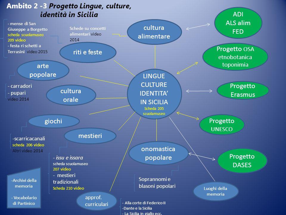 LINGUE CULTURE IDENTITA' IN SICILIA Scheda 205 scuolamuseo Progetto OSA etnobotanica toponimia Progetto Erasmus Progetto UNESCO cultura alimentare rit
