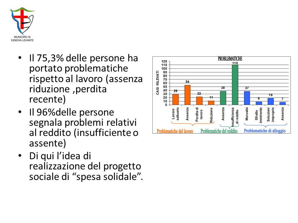 Il 75,3% delle persone ha portato problematiche rispetto al lavoro (assenza riduzione,perdita recente) Il 96%delle persone segnala problemi relativi al reddito (insufficiente o assente) Di qui l'idea di realizzazione del progetto sociale di spesa solidale .