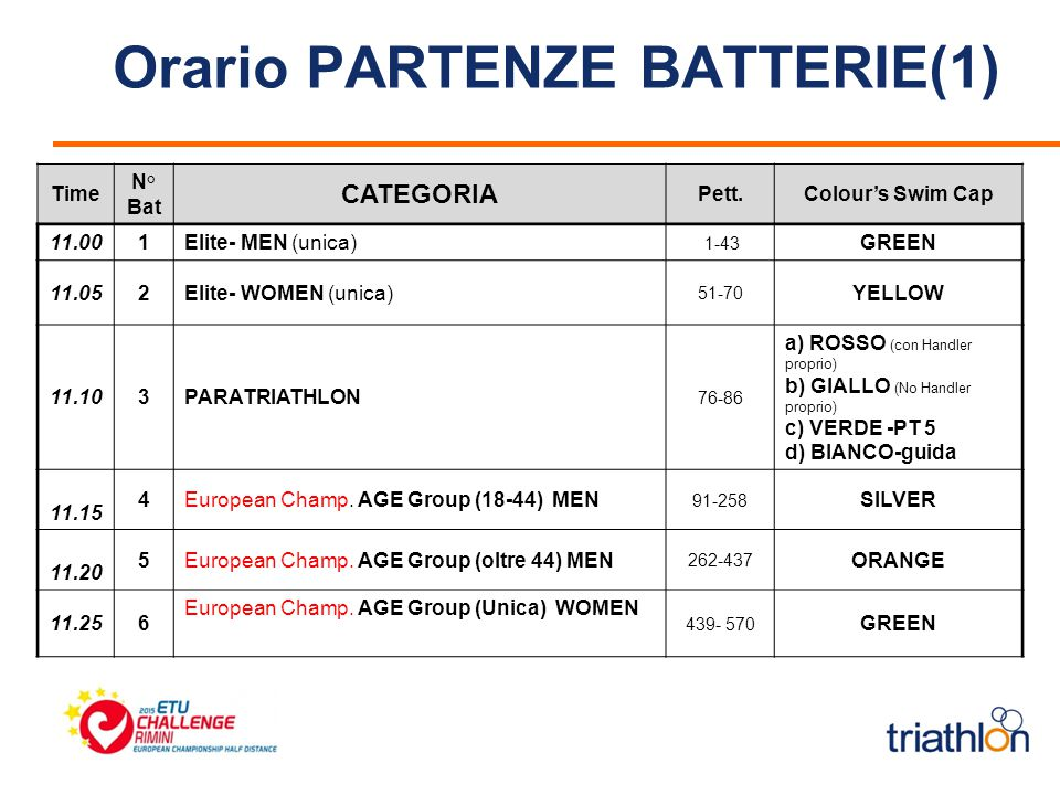 Orario PARTENZE BATTERIE(1) Time N° Bat CATEGORIA Pett.Colour's Swim Cap 11.001Elite- MEN (unica) 1-43 GREEN 11.052Elite- WOMEN (unica) 51-70 YELLOW 11.103PARATRIATHLON 76-86 a) ROSSO (con Handler proprio) b) GIALLO (No Handler proprio) c) VERDE -PT 5 d) BIANCO-guida 11.15 4European Champ.