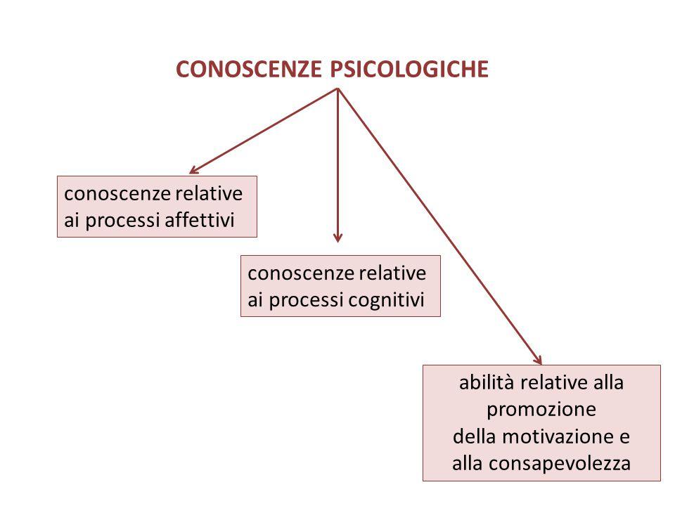 CONOSCENZE PSICOLOGICHE conoscenze relative ai processi affettivi conoscenze relative ai processi cognitivi abilità relative alla promozione della mot