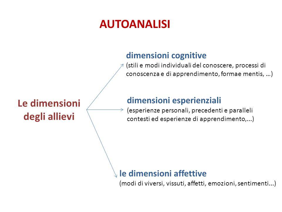 le dimensioni affettive (modi di viversi, vissuti, affetti, emozioni, sentimenti...) AUTOANALISI Le dimensioni degli allievi dimensioni cognitive (sti