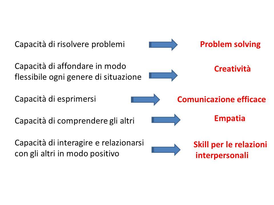 Abilità relative alla promozione della motivazione e alla consapevolezza CONOSCENZE PSICOLOGICHE Abilità socio-relazionali Conoscenze relative ai processi affettivi e cognitivi