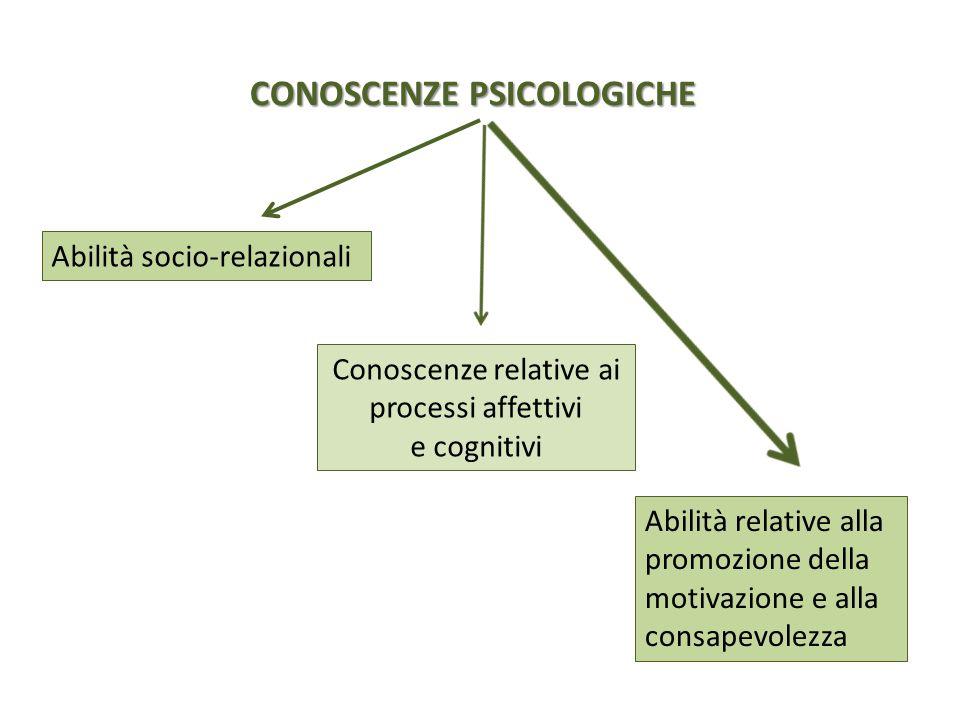 Abilità relative alla promozione della motivazione e alla consapevolezza CONOSCENZE PSICOLOGICHE Abilità socio-relazionali Conoscenze relative ai proc