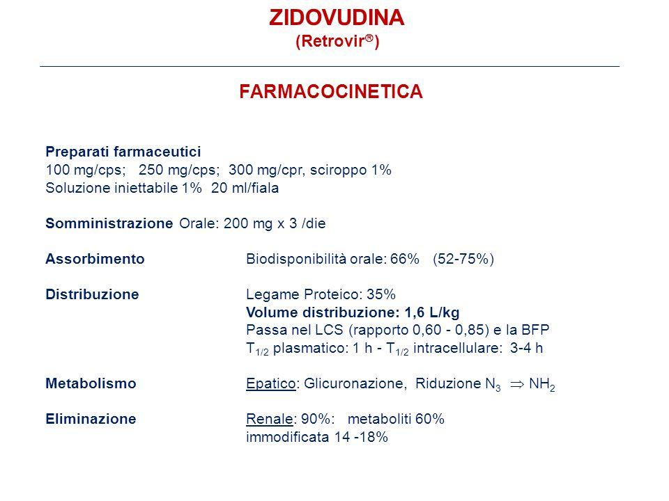 FARMACOCINETICA Preparati farmaceutici 100 mg/cps; 250 mg/cps; 300 mg/cpr, sciroppo 1% Soluzione iniettabile 1% 20 ml/fiala SomministrazioneOrale: 200 mg x 3 /die AssorbimentoBiodisponibilità orale: 66% (52-75%) DistribuzioneLegame Proteico: 35% Volume distribuzione: 1,6 L/kg Passa nel LCS (rapporto 0,60 - 0,85) e la BFP T 1/2 plasmatico: 1 h - T 1/2 intracellulare: 3-4 h MetabolismoEpatico: Glicuronazione, Riduzione N 3  NH 2 EliminazioneRenale: 90%: metaboliti 60% immodificata 14 -18% ZIDOVUDINA (Retrovir  )