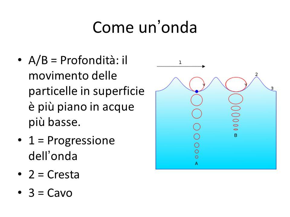 Come un'onda A/B = Profondità: il movimento delle particelle in superficie è più piano in acque più basse. 1 = Progressione dell'onda 2 = Cresta 3 = C