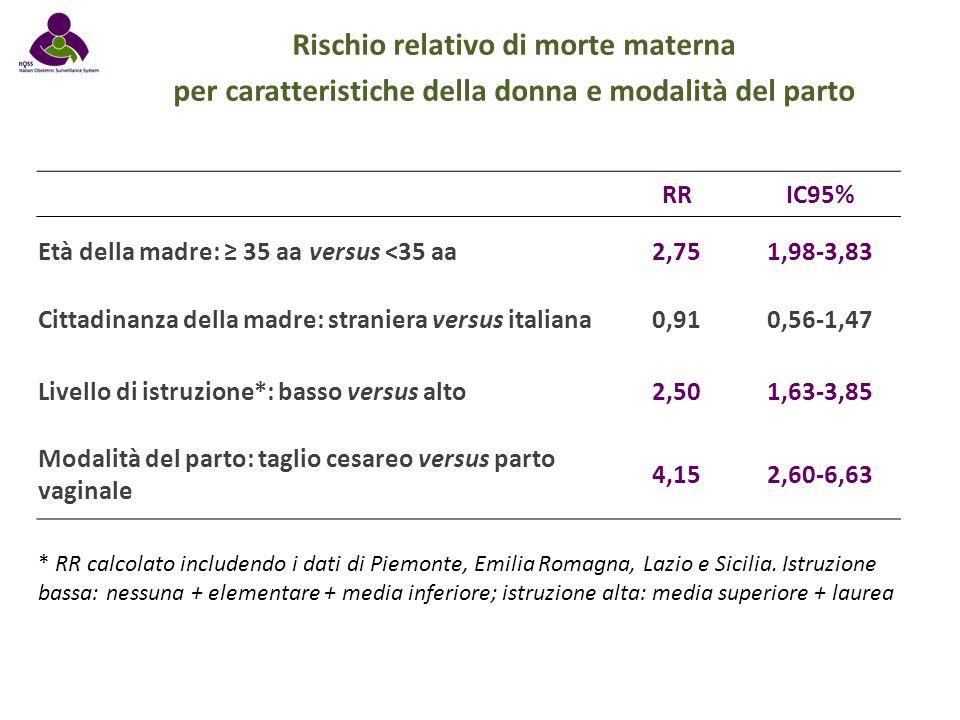 Rischio relativo di morte materna per caratteristiche della donna e modalità del parto RRIC95% Età della madre: ≥ 35 aa versus <35 aa2,751,98-3,83 Cit