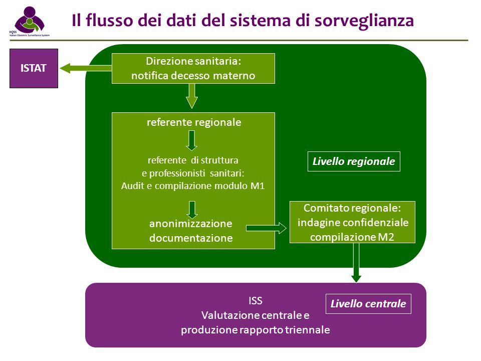 Il flusso dei dati del sistema di sorveglianza ISS: Valutazione centrale e produzione rapporto triennale ISS Valutazione centrale e produzione rapport
